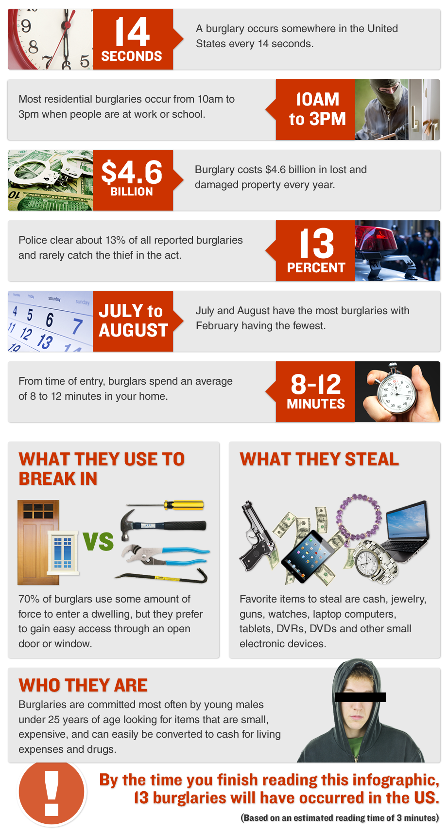 Indianola IA burglary inforgraphic